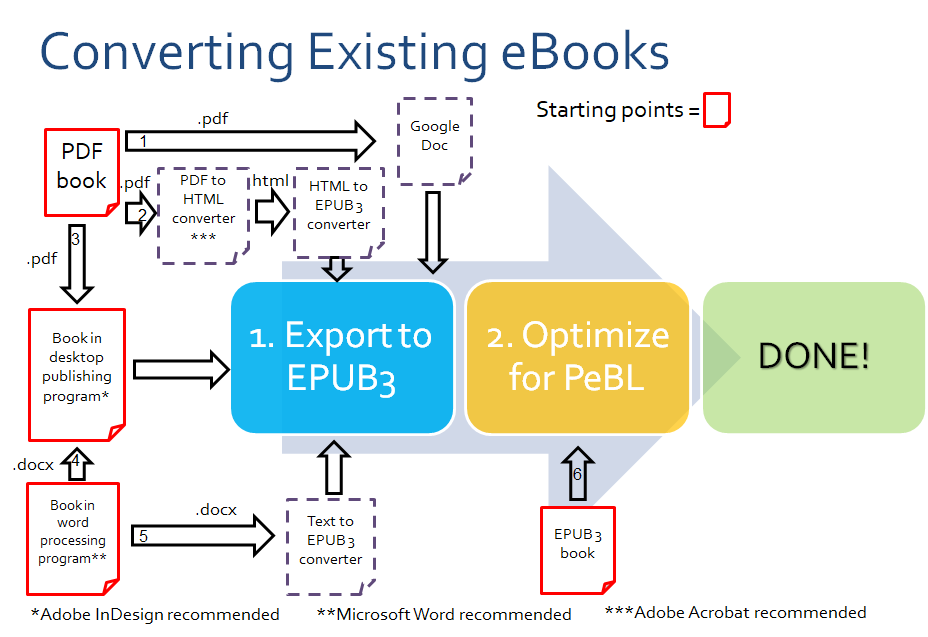 PeBL - Personalized eBook for Learning